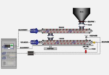 YB-STLX双调节螺旋定量给料机